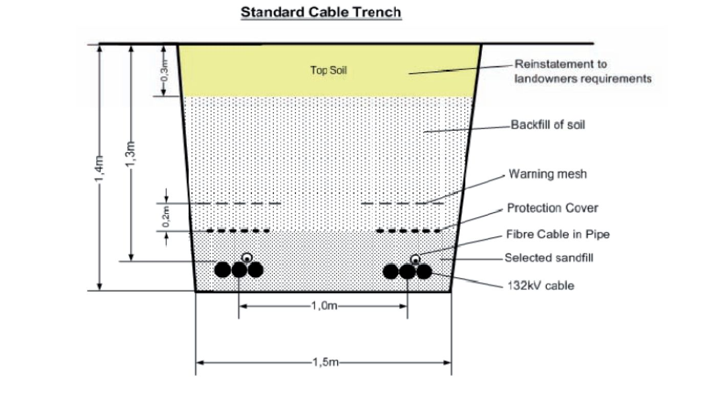 MV cable standard trench | Wind farms construction