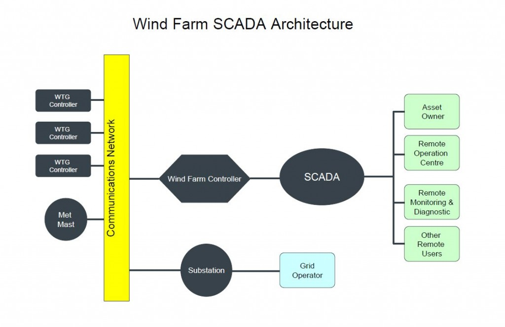 Wind Farm SCADA Architecture