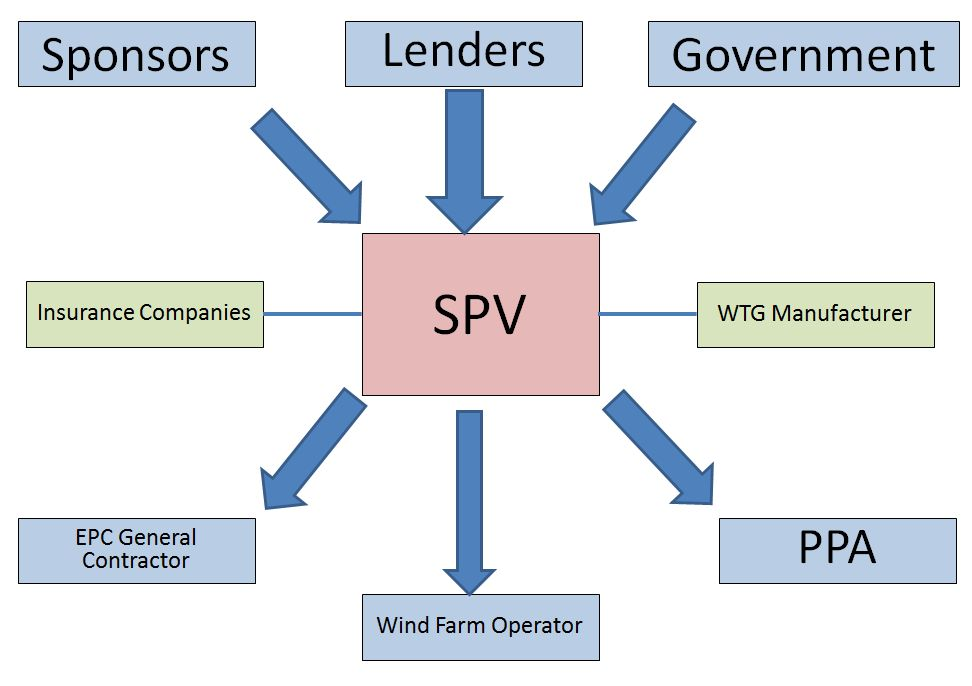Spv wind farms construction for Financing construction projects