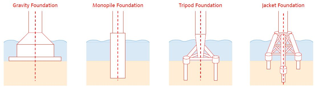Offshore wind turbines foundation types wind farms Foundations types