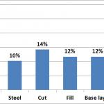 Wind farm cost distribution bar chart