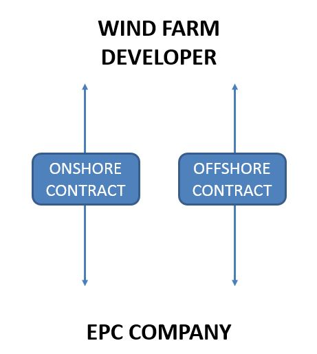 Split Epc Contracts Wind Farms Construction