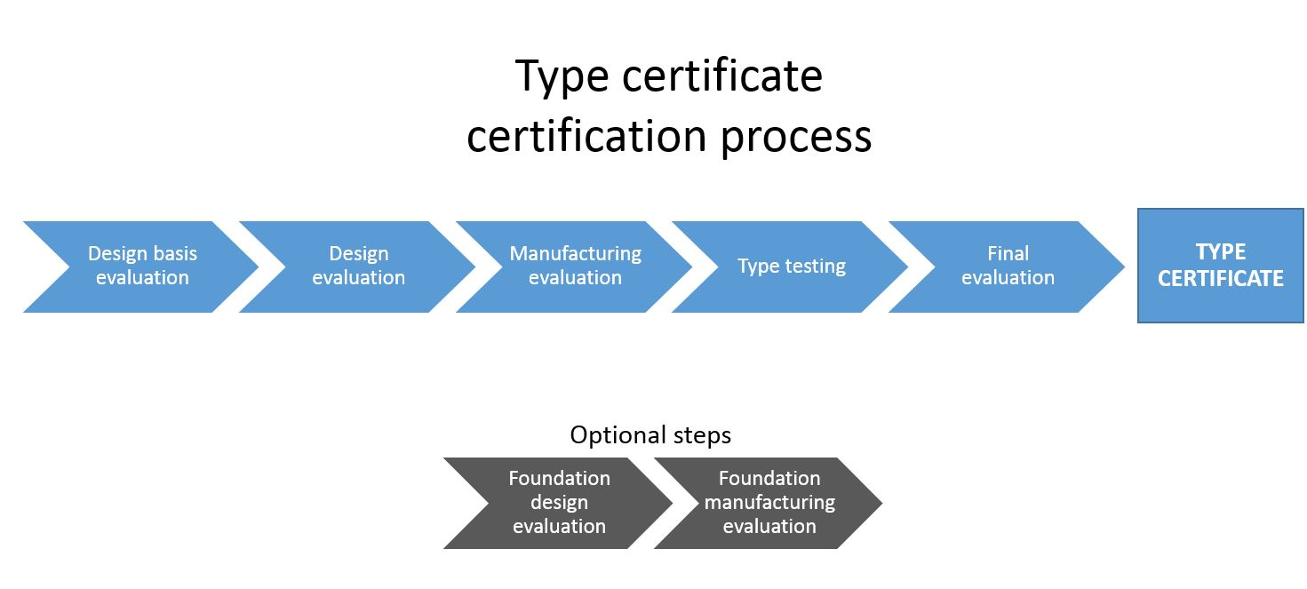 Wind turbine type certificate: certification process steps
