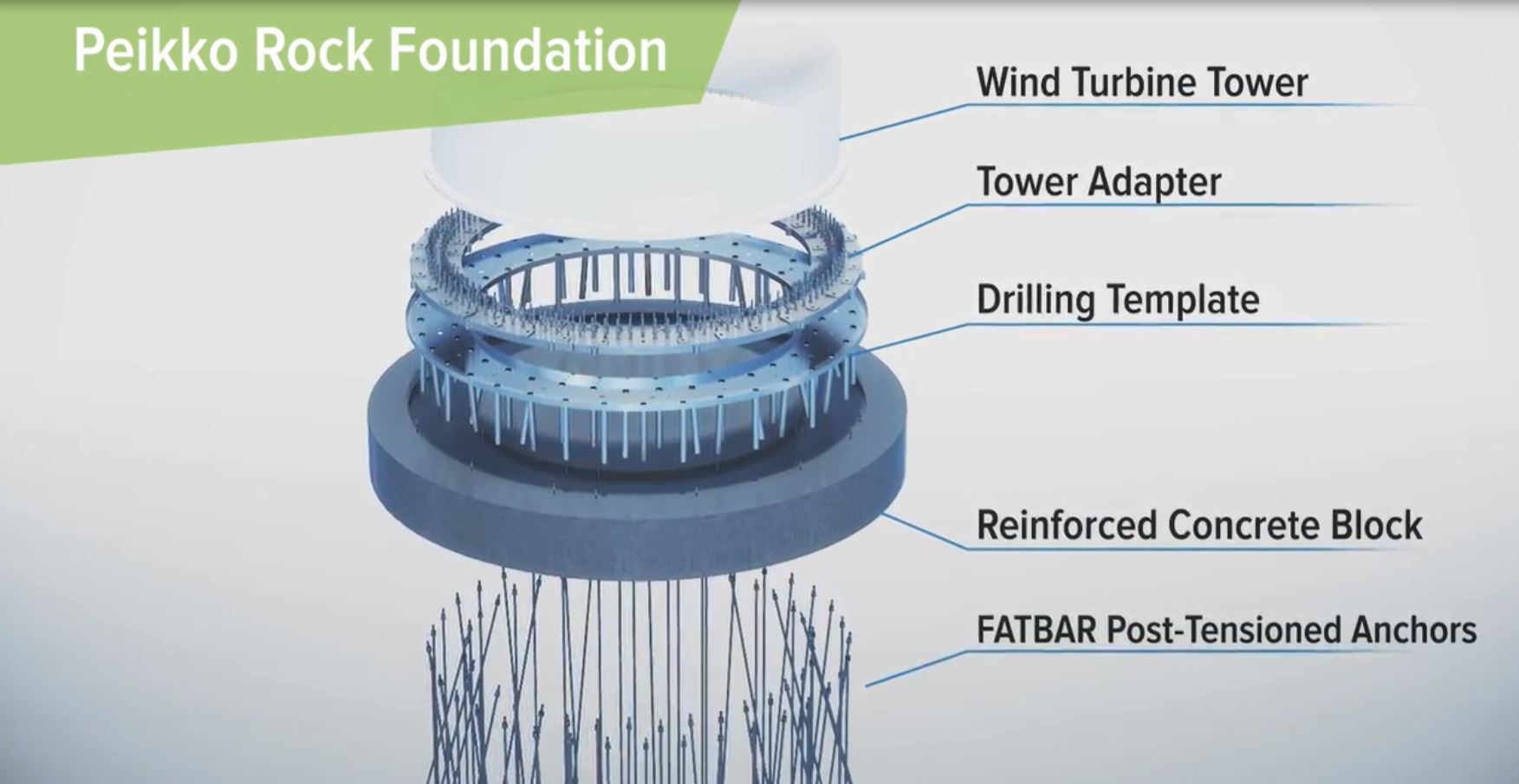 Towers & Foundations | Wind farms construction