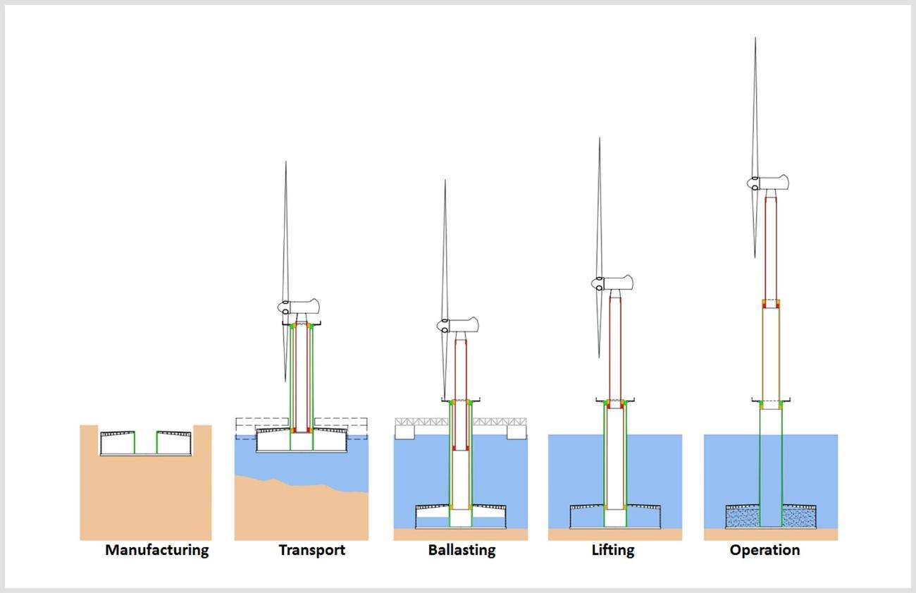Elisa floating offshore wind turbine